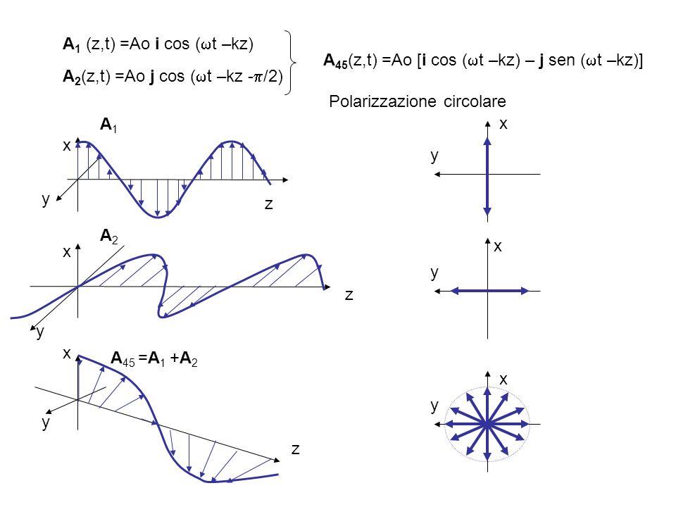 A1 (z,t) =Ao i cos (t –kz) A45(z,t) =Ao [i cos (t –kz) – j sen (t –kz)] A2(z,t) =Ao j cos (t –kz -/2)